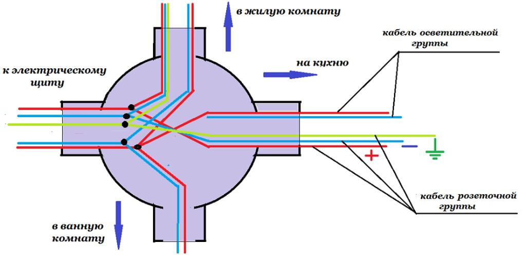 Вариант подключения проводов в распределительной коробке