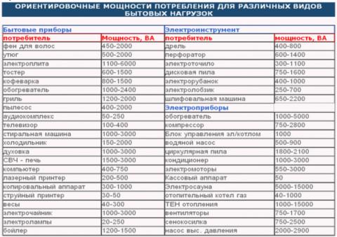На фото приведена таблица приблизительной мощности различных электроприборов