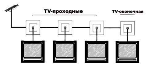 Проходная схема подключения ТВ розеток