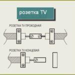 Схема подключения проходной и оконечной ТВ розетки