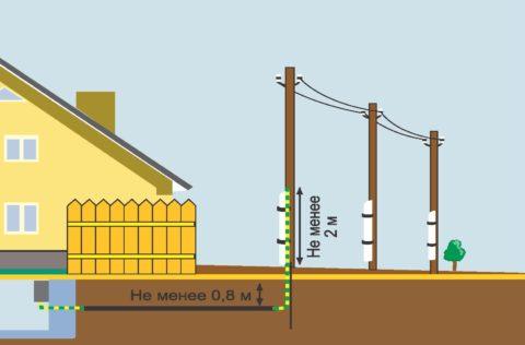 Схема подземного ввода кабеля