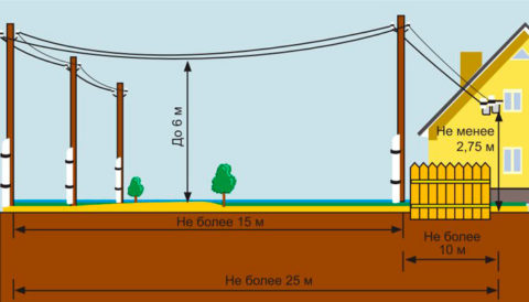 Схема введения воздушной линии