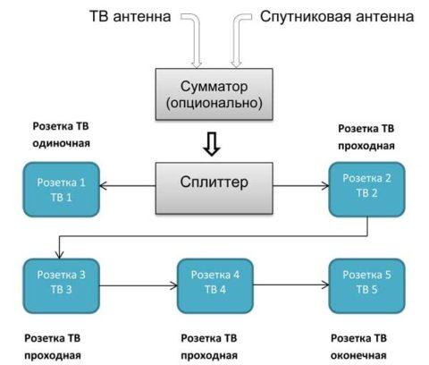 Смешанная схема соединения ТВ розеток