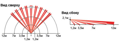 Зависимость дальности обзора от угла установки настенного датчика