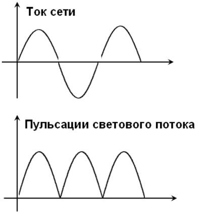 Коэффициент пульсации ламп