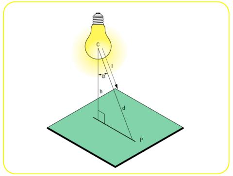 Освещённость горизонтальной плоскости