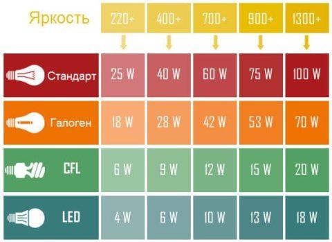 Световой поток ламп различной мощности