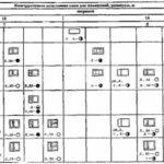 Выбор размера и типов окон для помещений средней площади