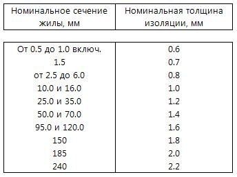 Толщина изоляции провода в зависимости от сечения