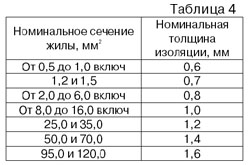 Номинальные параметры изоляции провода ПВ3