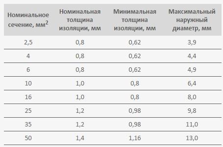 Номинальные параметры проводов АПВ