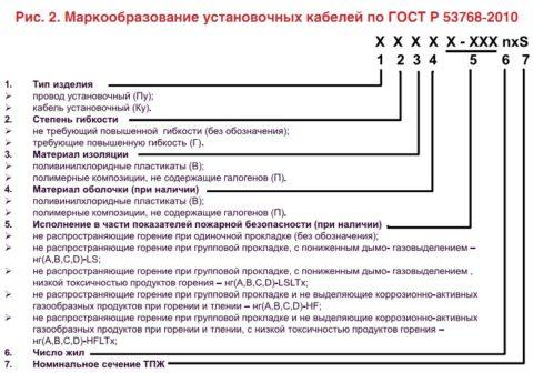 Расшифровка типа провода согласно ГОСТа 2010 года