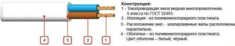 Структура проводов ШВВП