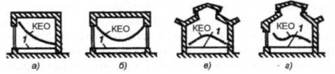 Точки расчета КЕО для разных типов естественного освещения