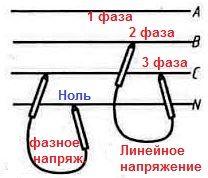 Фазное и линейное напряжение
