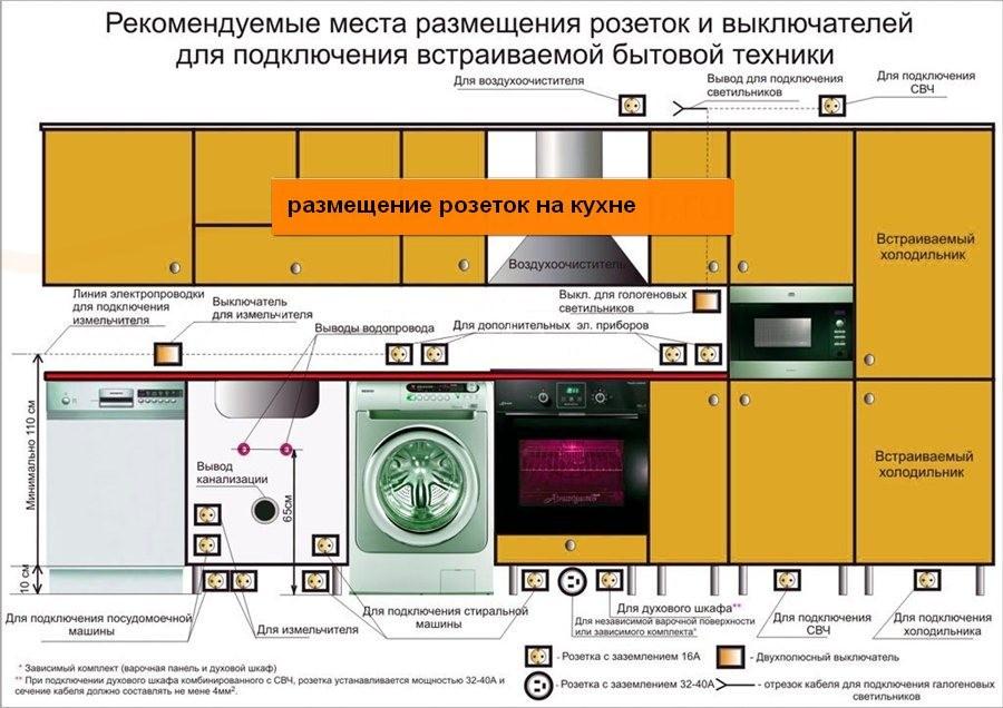 Где разместить розетку электрической плиты и другие розетки на кухне  4ec28f68f78