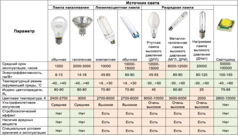 Характеристики источников искусственного света