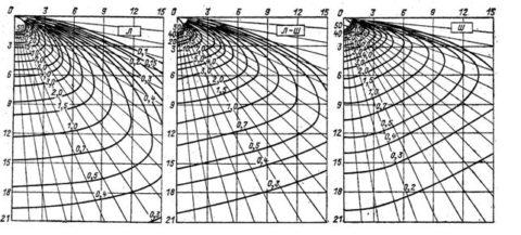 На фото графики пространственных изолюксов