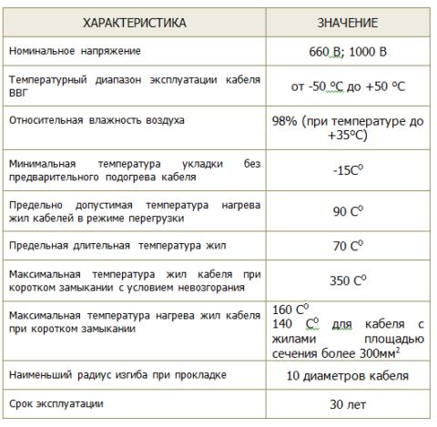 На фото основные характеристики кабелей ВВГ