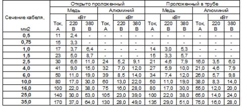 На фото таблица выбора сечения проводов
