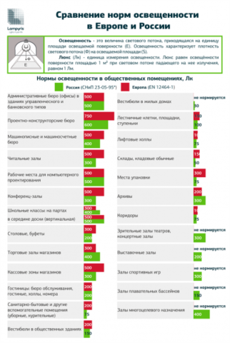 Нормы освещенности в Европе и в России