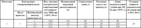 Основные характеристики проводов НПСВ
