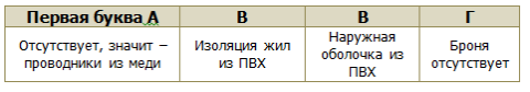 Расшифровка кабеля ВВГ