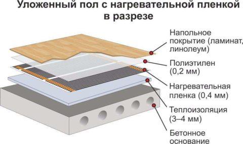 Структура пола, под покрытие которого уложена термоплёнка
