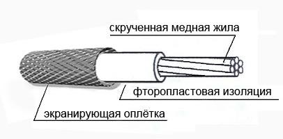Структура провода МГТФ с экраном