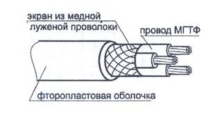Структура провода МГТФЭФ
