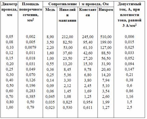 Таблица сопротивления для проводов