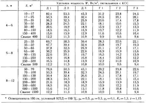 Таблицы выбора удельной мощности светильников
