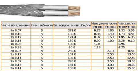 Технические характеристики провода МГТФЭ