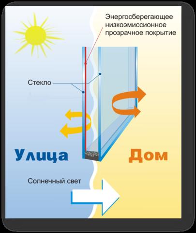 Теплозащитное стекло