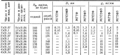 Внутреннее сопротивление провода МГТФ различных модификаций