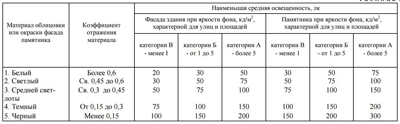 Таблица 38 СНиП 23-05-95