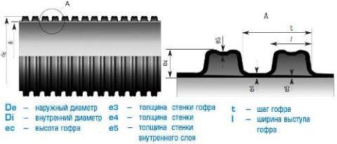 Диаметры и структура гофрированной трубы