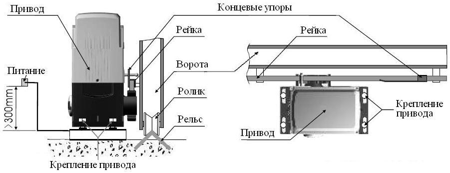 Как установить электропривод на ворота своими руками