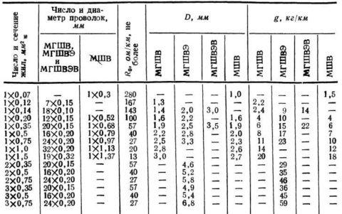 Характеристики проводов МГШВ