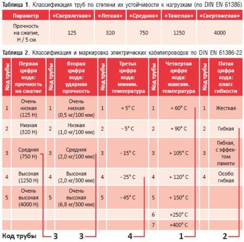 На фото классификации гофрированных труб