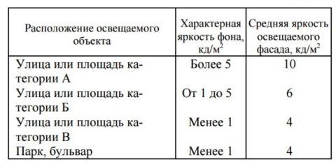 На фото таблица 37 СНиП 23-05-95