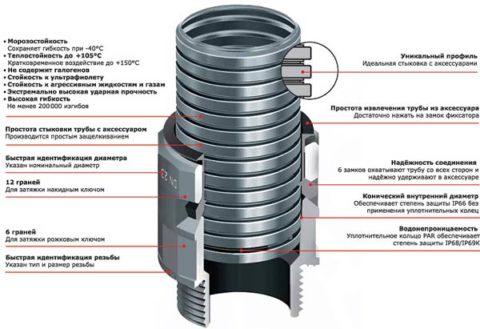 Насадка для соединения металлических гофрированных труб