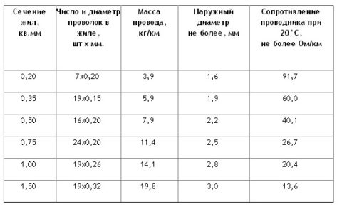 Нормы количества отдельных проволок для проводов разного сечения