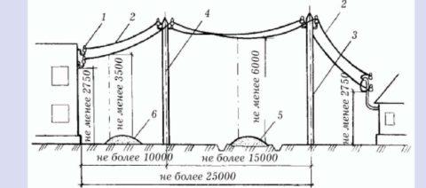 Нормы подключения дома воздушной линией