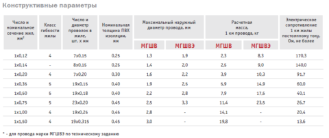 Параметры проводов МГШВ различных исполнений