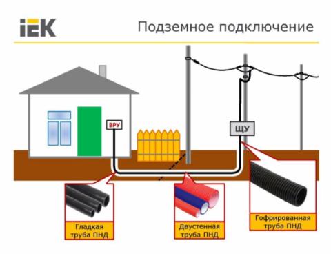 Подключение дома кабельной линией