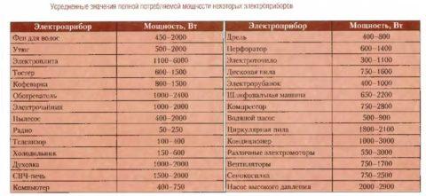 Приблизительная мощность различных электроприборов