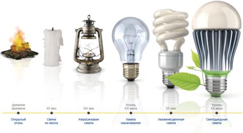 Развитие осветительных приборов: от огня до высоких технологий