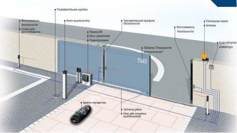 Схема монтажа раздвижных ворот с электроприводом
