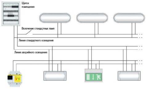 Схемы питания аварийного и рабочего освещения